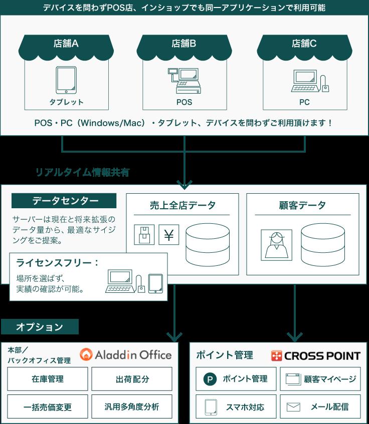 クラウド型POSシステムのサービス体系図