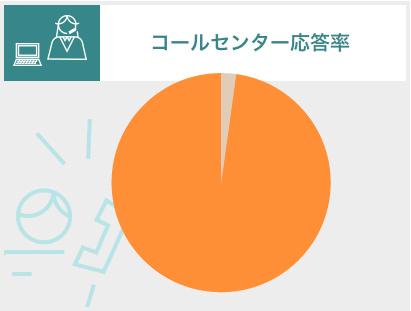 コールセンター応答率 99.0% (2019年7月末時点)