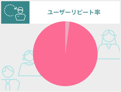 ユーザーリピート率 98.3% (2020年7月末時点)