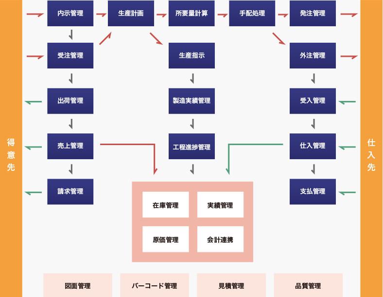 販売管理・在庫管理システムの業務イメージ