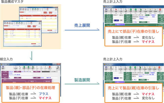 在庫管理システムのセット品管理