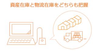 積送中の在庫も資産として在庫管理が可能